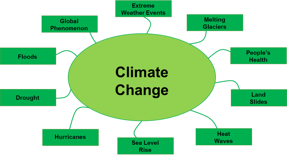 programs leading climate change protecting environment