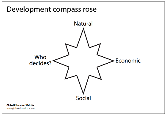 Image result for development compass rose